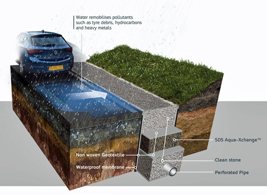 SDS Aqua-Xchange a new SuDS material for tackling metals pollution from highways
